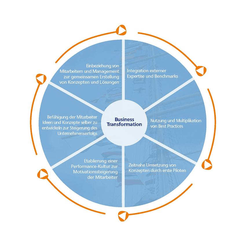 Krisenmanagement - Business-Transformation